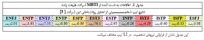مدل شایستگی مبتنی بر تیپ شخصیت بر اساس مدل MBTI آرمین خوشوقتی