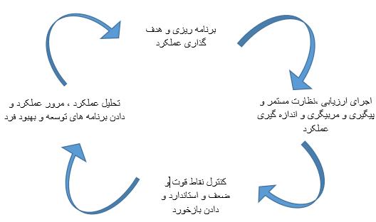 مراحل مدیریت عملکرد در مدل TTM