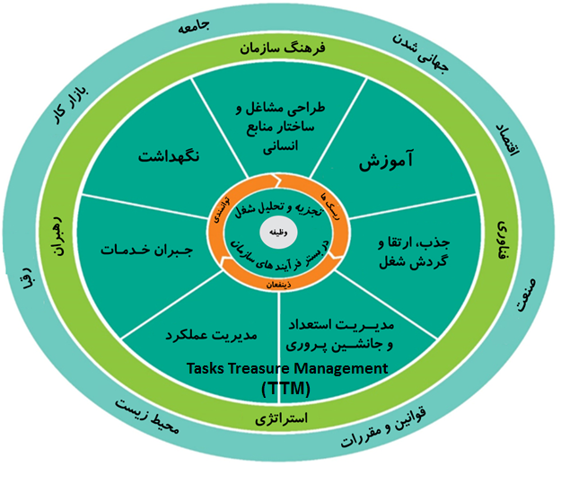 مدل مدیریت منابع انسانی TTM
