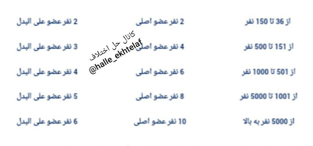 تعداد اعضای شورای اسلامی کار