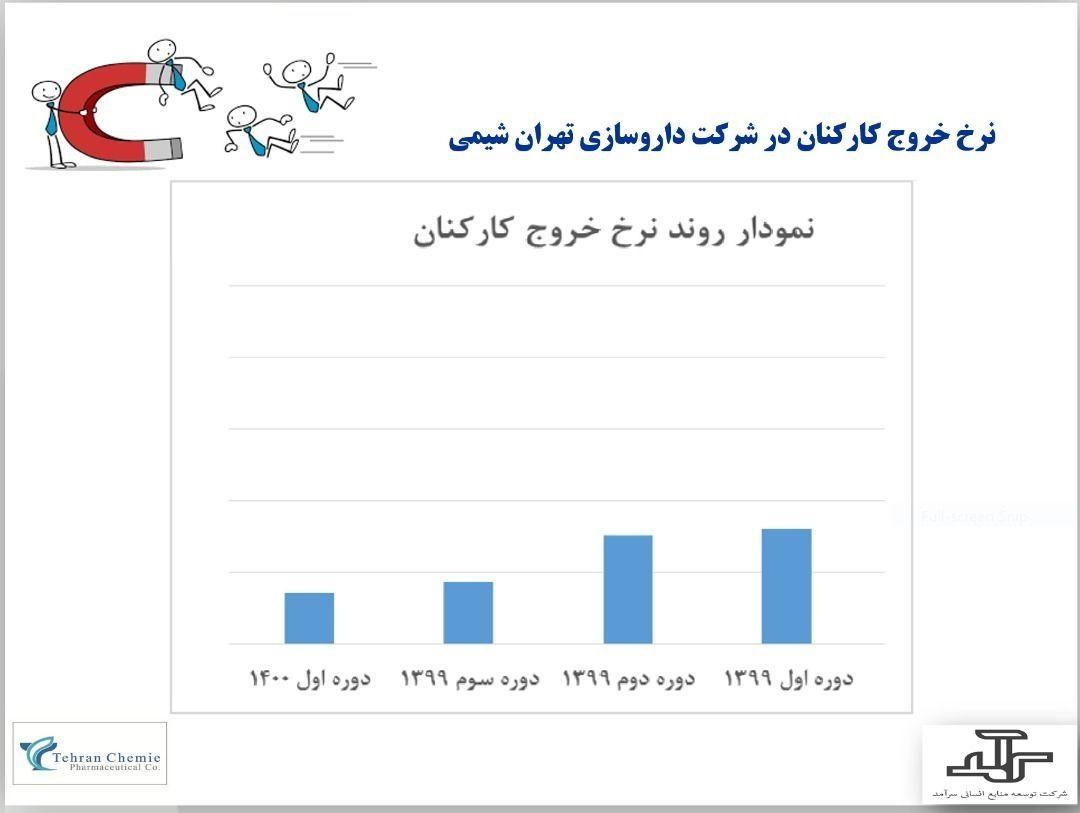 نرخ خروج منابع انسانی شرکت تهران شیمی